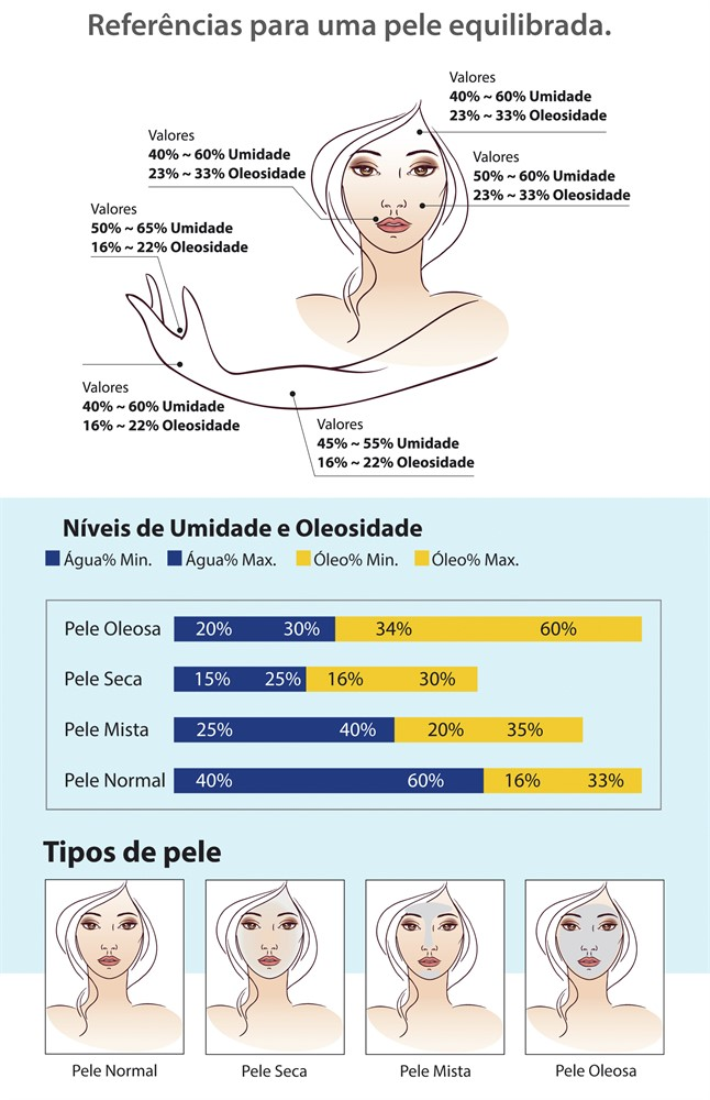 SkinUp Analisador Digital facial e corporal